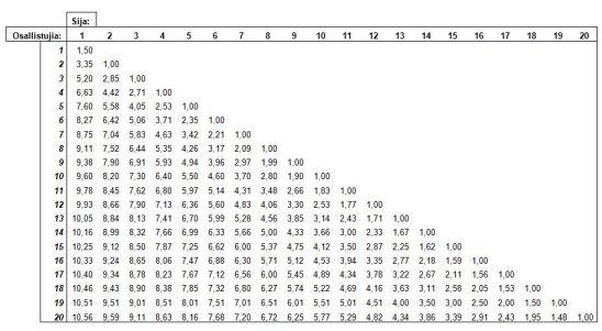 orc ranking pisteet