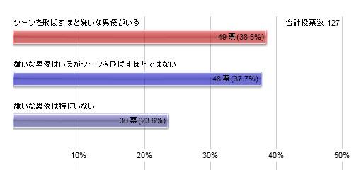 グラフ110907