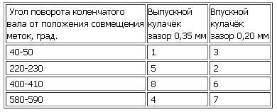 последовательность регулировки клапанов ваз 2110-таблица