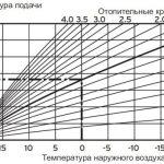 кривая отопления