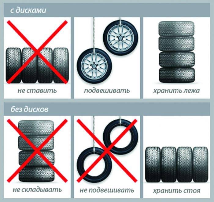 Prima Hur man lagrar däcken korrekt med hjul och utan. Däcklagring på JR-71