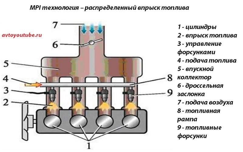 MPI technológia - elosztott üzemanyag-befecskendezés