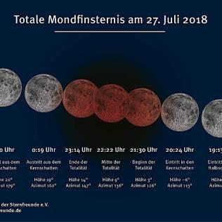 Die Plejaden – Die Mondfinsternis am 21. Januar 2019