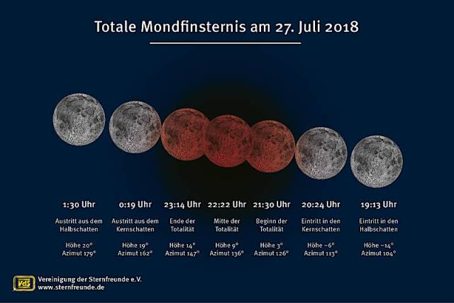 Totale Mondfinsternis am 27. Juli 2018