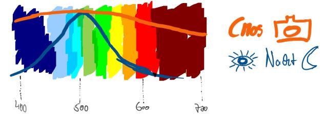 Vergleich Nachtsehen des Auges mit einer monochromen astronomischen CMOS-Kamera