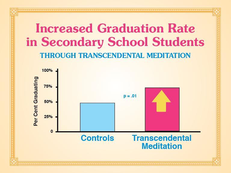 Transcendental Meditation - Increased Graduation Rate