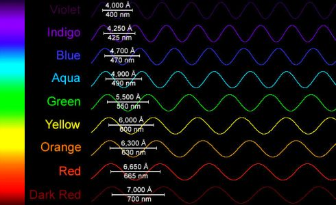 Wavelengths of the visible spectrum of light.  But which frequency does money vibrate at?