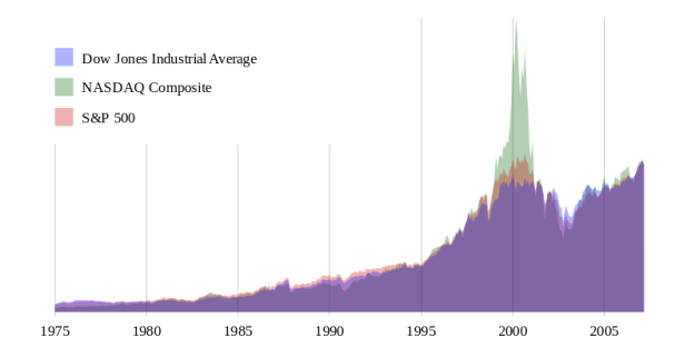 Comparison_of_three_stock_indices_after_1975.svg