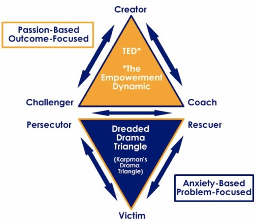 drama-triangle-the-empowerment-dynamic