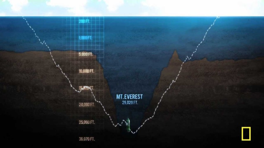 The Lowest Point Underwater - Mariana Trench