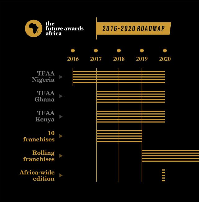 tfaa-roadmap