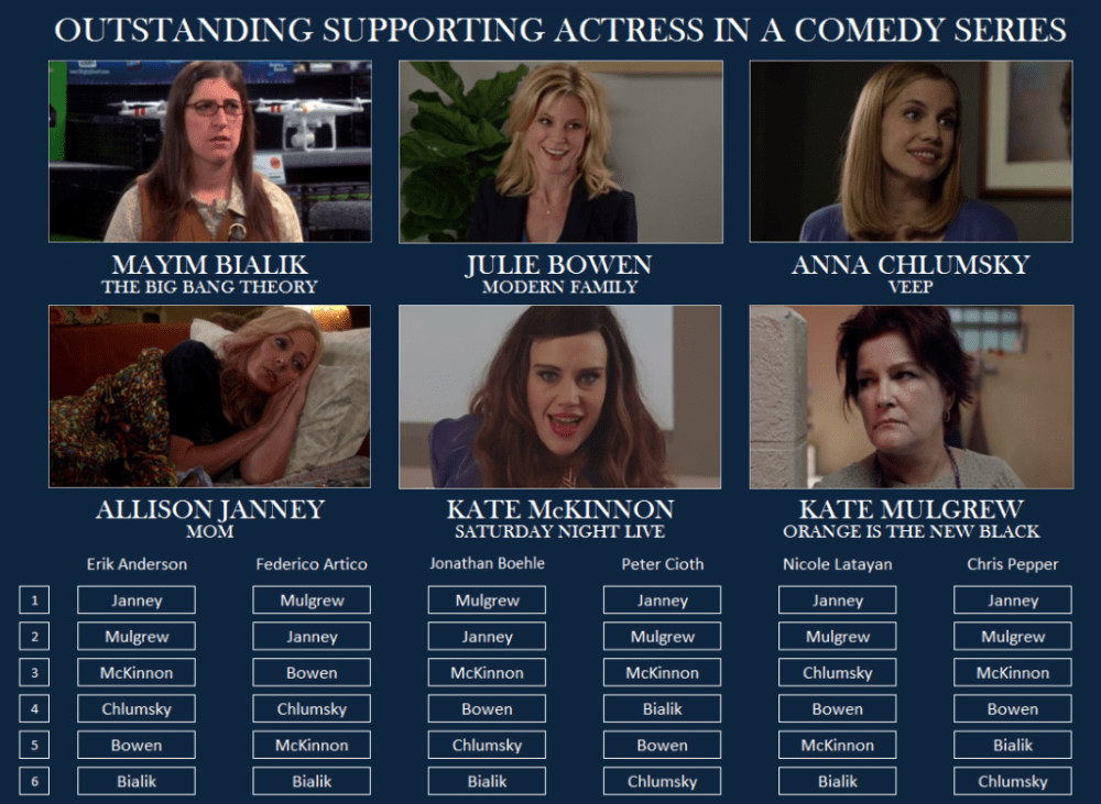 Emmy-Comedy-Supporting-Actress