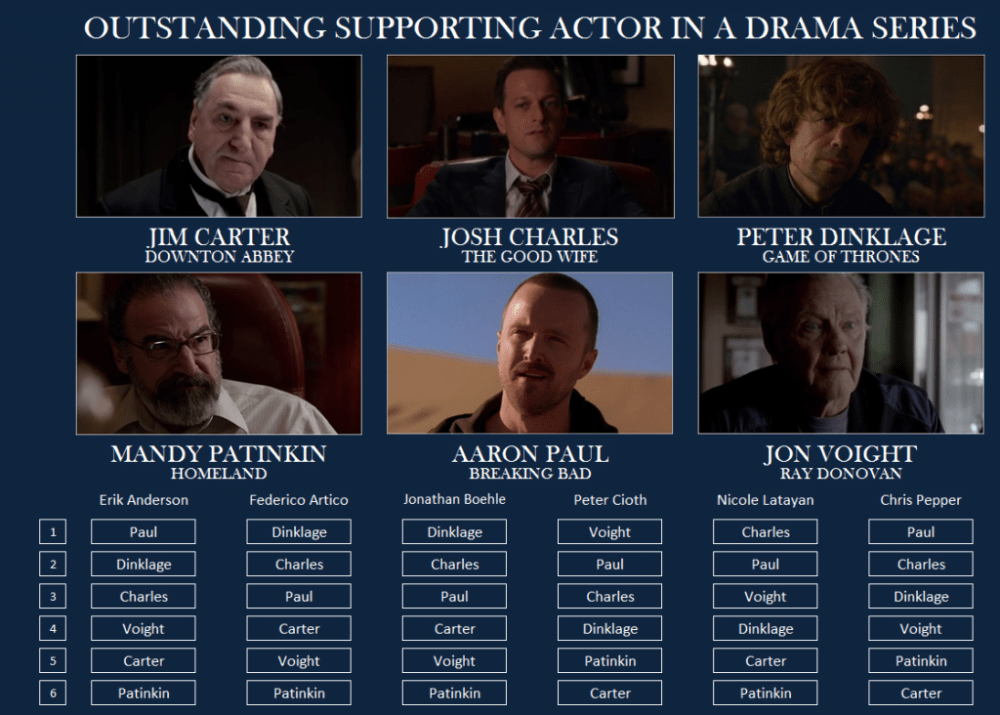 Emmy-Drama-Supporting-Actor