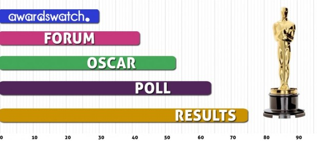 forum-oscar-poll-results