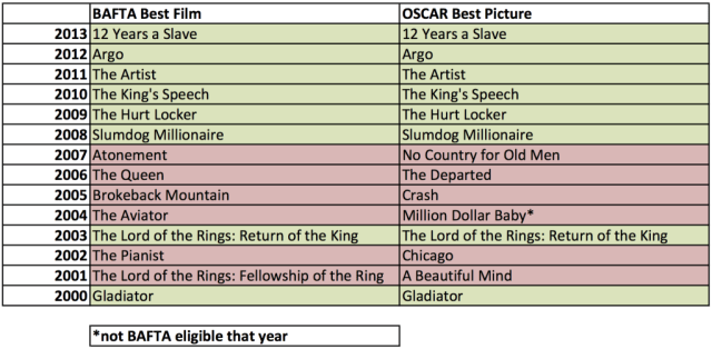 BAFTA-vs-Oscar-2000-2013