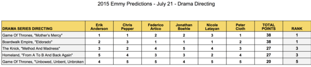 2015-emmy-predictions-july-21-drama-directing-game-of-thrones-boardwalk-empire-the-knick-homeland