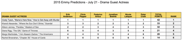 2015-emmy-predictions-july-21-drama-gues-actress-cicely-tyson-khandi-alexander-allison-janney-diana-rigg-margo-martindale-rachel-brosnahan