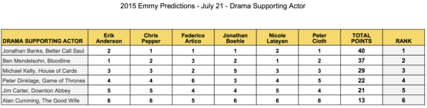 2015-emmy-predictions-july-21-drama-supporting-actor-jonathan-banks-ben-mendelsohn-michael-kelly-peter-dinklage-jim-carter-alan-cumming