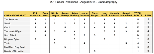 2016-oscar-predictions-august-cinematography-revenant-sicario-carol-hateful-eight-son-of-saul-bridge-of-spies-mad-max-fury-road-beasts-of-no-nation-gold-rush-gang
