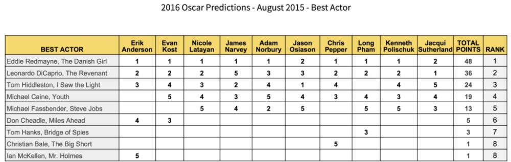 2016-oscar-predictions-best-actor-august-eddie-redmayne-leonardo-dicaprio-tom-hiddleston-michael-caine-michael-fassbender-don-cheadle-tom-hanks-christian-bale-ian-mckellen-gold-rush-gang