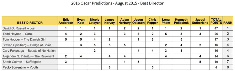 2016-oscar-predictions-best-director-august-david-o-russell-todd-haynes-tom-hooper-steven-spielberg-cary-fukunaga-gold-rush-gang