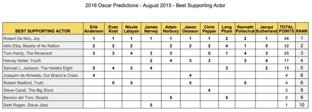 2016-oscar-predictions-best-supporting-actor-august-robert-de-niro-idris-elba-tom-hardy-harvey-keitel-samuel-l-jackson-joaquim-de-almeida-robert-redford-gold-rush-gang