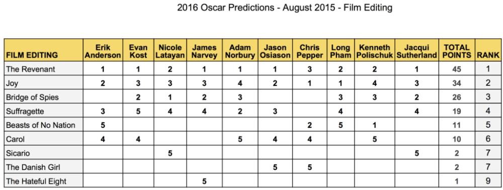 2016-oscar-predictions-film-editing-august-the-revenant-joy-bridge-of-spies-suffragette-beasts-of-no-nation-carol-sicario-danish-girl-hateful-eight-gold-rush-gang