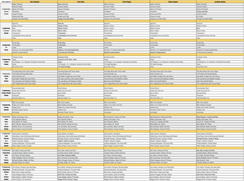 2016 Emmy Nomination Predictions - Part 1