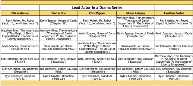 2016-emmy-winner-predictions-lead-actor-in-a-drama-series