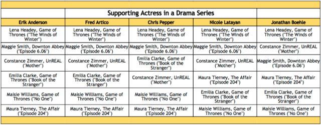 2016-emmy-winner-predictions-supporting-actress-in-a-drama-series