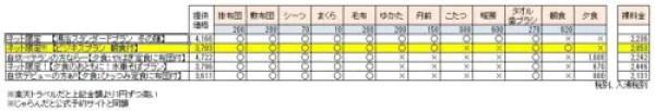 大沢温泉プラン比較表