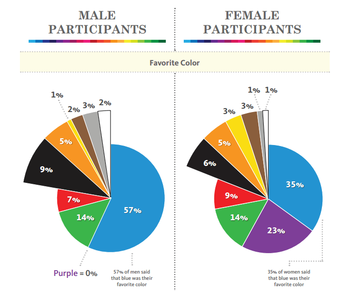 Male female colour differences chart