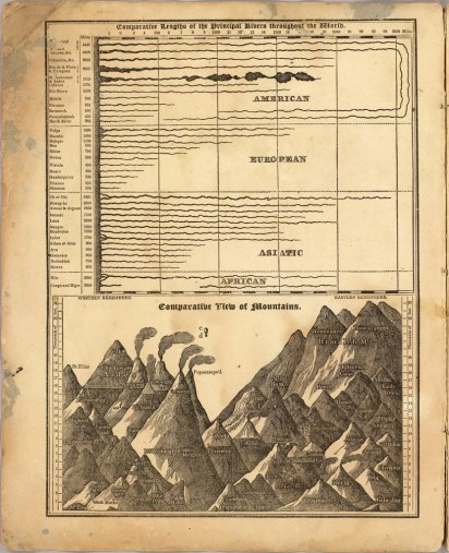 Инфографика о длинах рек и высотах гор 1820-х