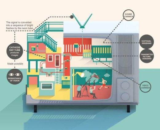 Инфографика про предметы ежедневного пользования.