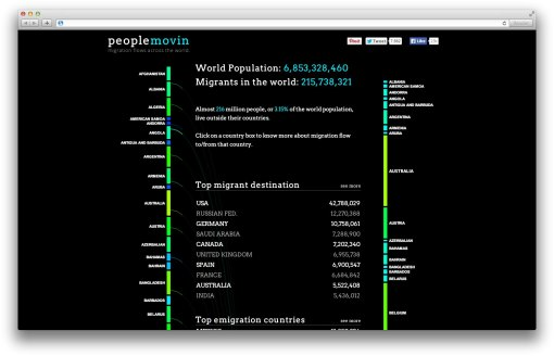 Визуализация миграции народов «People Movin»