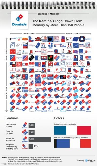 Как хорошо люди помнят и рисуют известные логотипы
