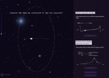 Light from the Center of the Galaxy или «Свет из центра Галактики» — очень качественный интерактивный эксплейнер про то, как учёные используют свет для определения скорости и траекторий далёких звёзд