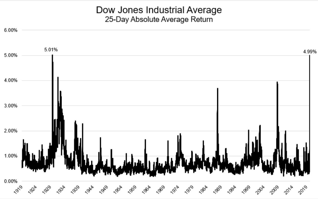 The Corona Crisis Vs The Great Depression