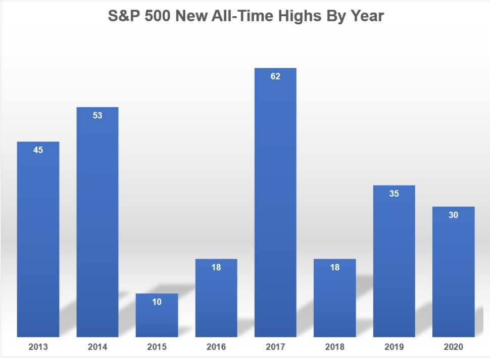 Investing in Stocks At All-Time Highs