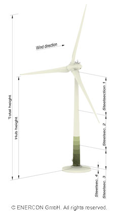 Enercon turbine height