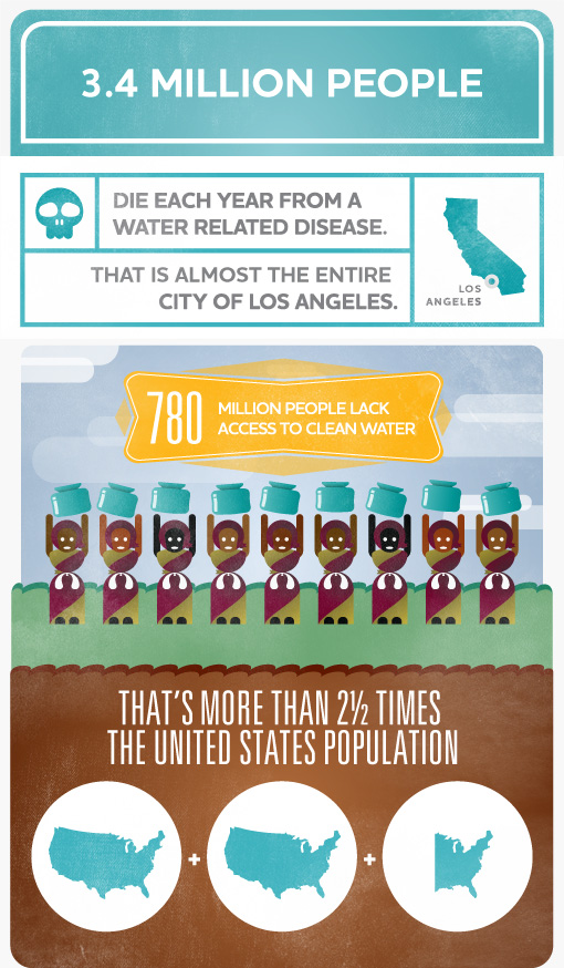 Source: http://water.org/water-crisis/water-facts/water/#
