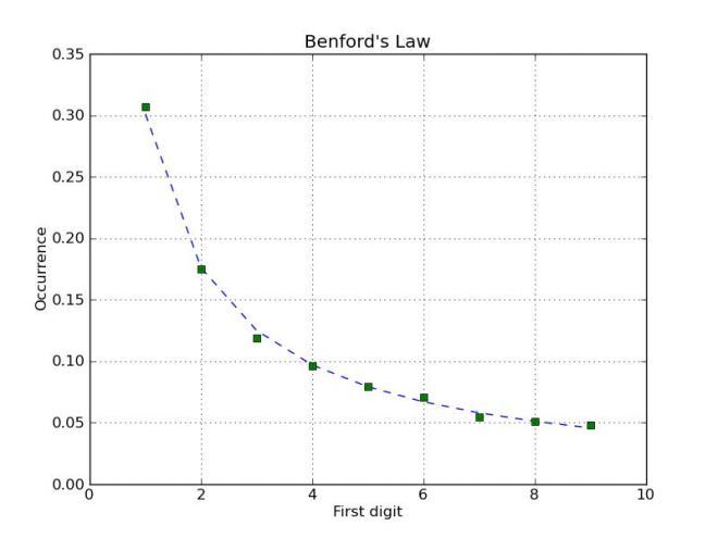 Benford2