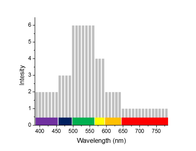 an easier way to visualize the light spectrum.png