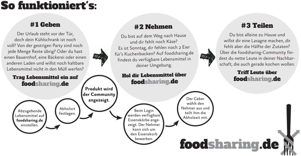 infografik_foodsharing_quer.indd