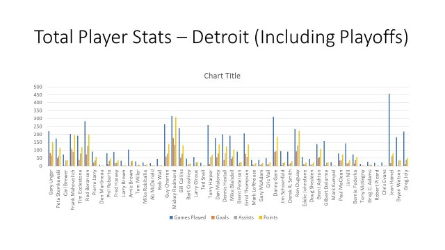 total player stats - detroit