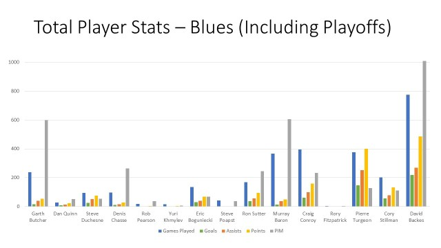 player stats blues 3-5-91