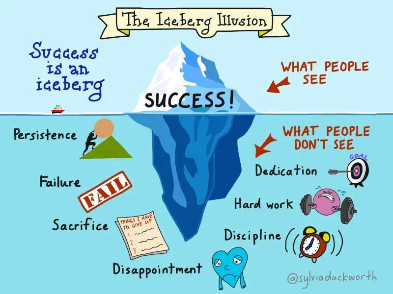 Blogging: The Iceberg of Success