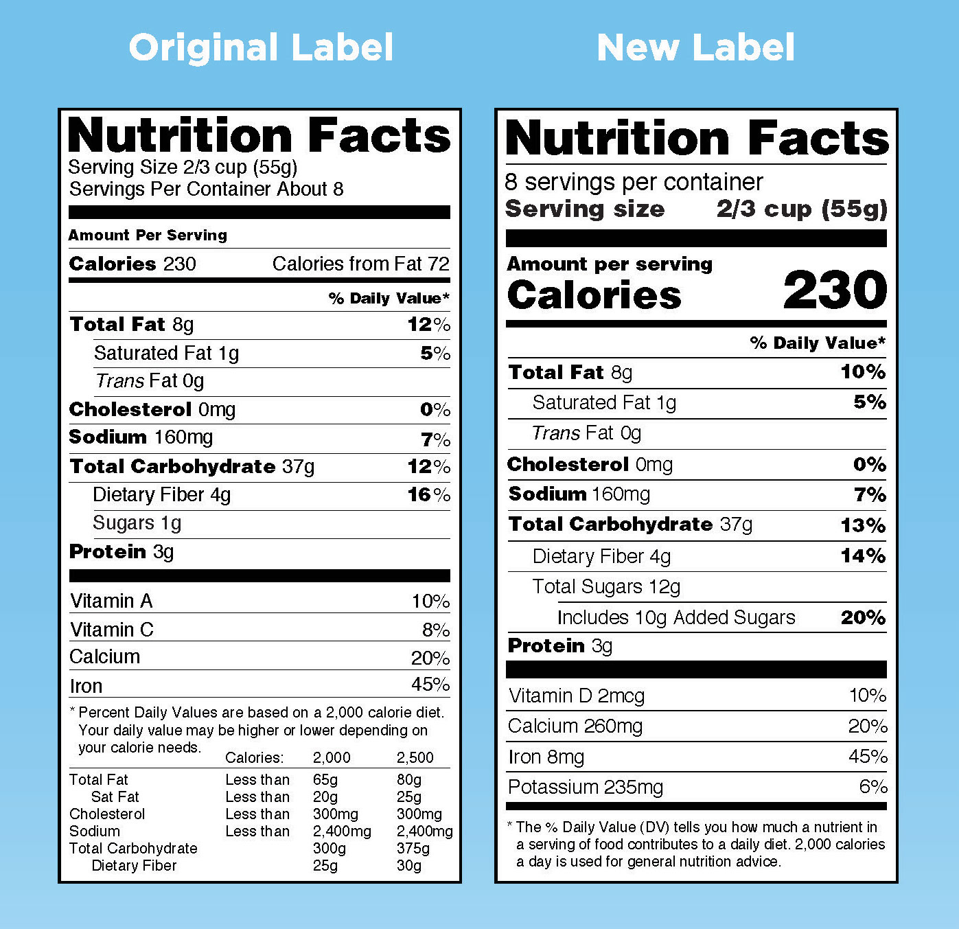 What You Need To Know About The New Nutrition Facts Label