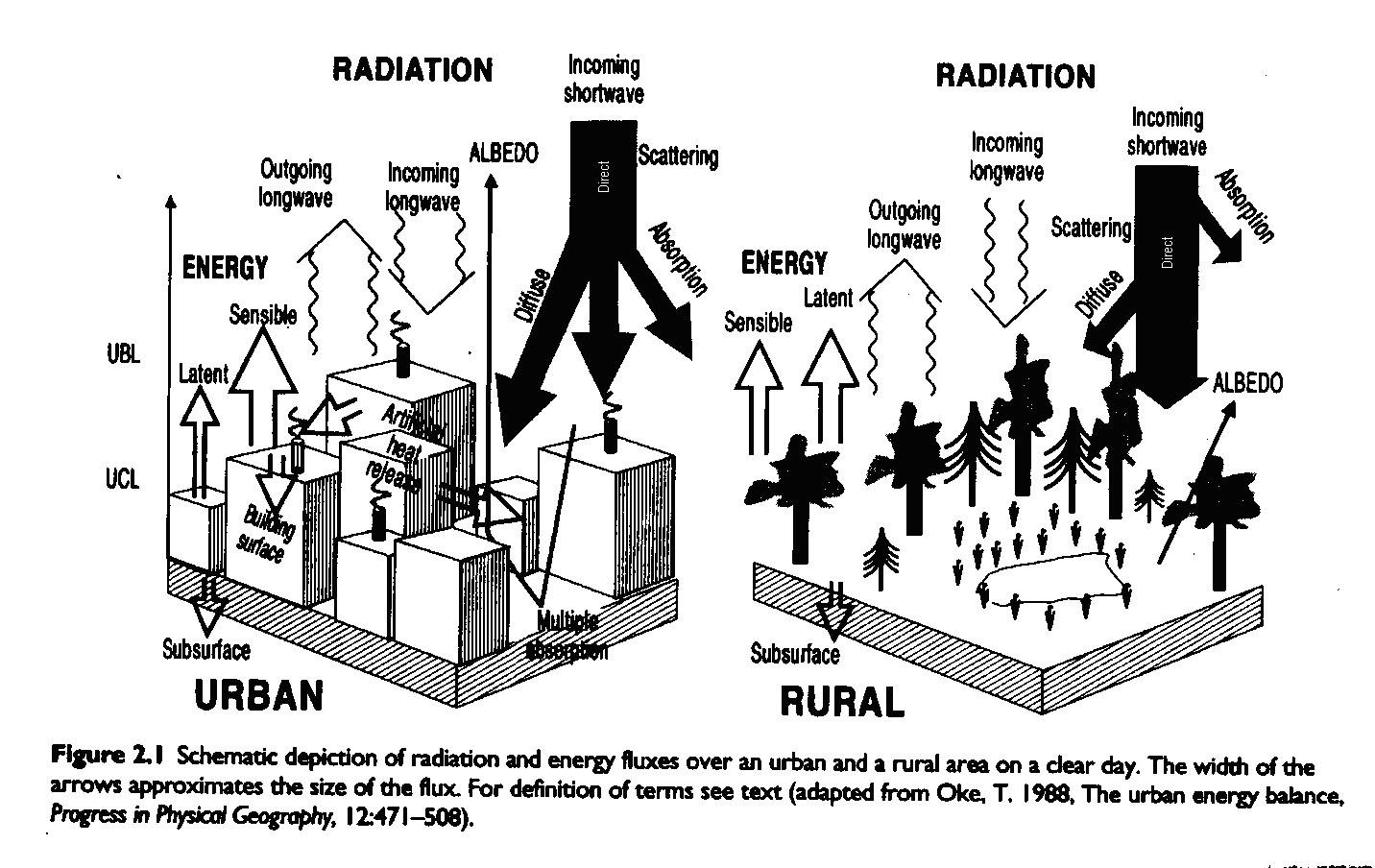Urban Climate