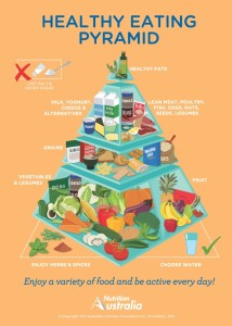 Healthy Living Pyramid